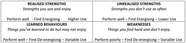 strengths behaviors table